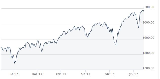 S&P500 kosekwentnie poprawiało swoje historyczne maksima