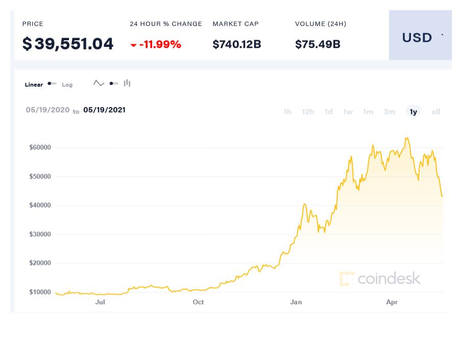 usd a btc kereskedelemhez python bitcoin bot