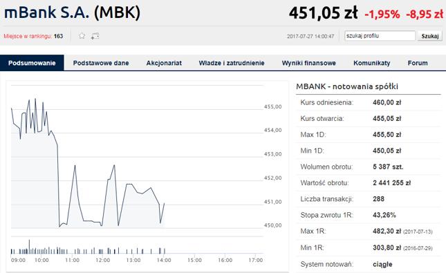 Notowania mBanku w dniu 27 lipca 2017 r. Kliknij, aby przejść do aktualnych notowań