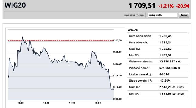 WIG20 najniżej od 12 tygodni. Spadki Enei i banków
