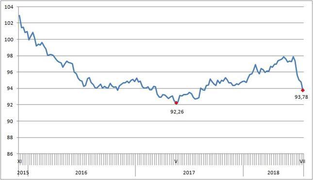 RMB Index - wyższa wartość oznacza silniejszego juana wobec koszyka walut, niższa - słabszego