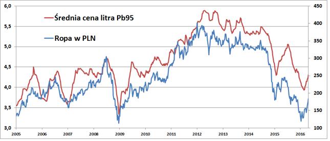 Cena litra benzyny Pb95 (w zł) na tle ceny baryłki ropy Brent (w zł)