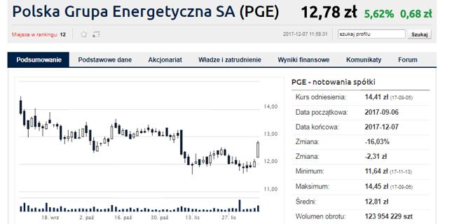 Największa z energetycznych spółek drożeje dziś o 5,6 proc.