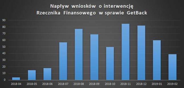 Źródło: Bankier.pl na podstawie danych Rzecznika Finansowego