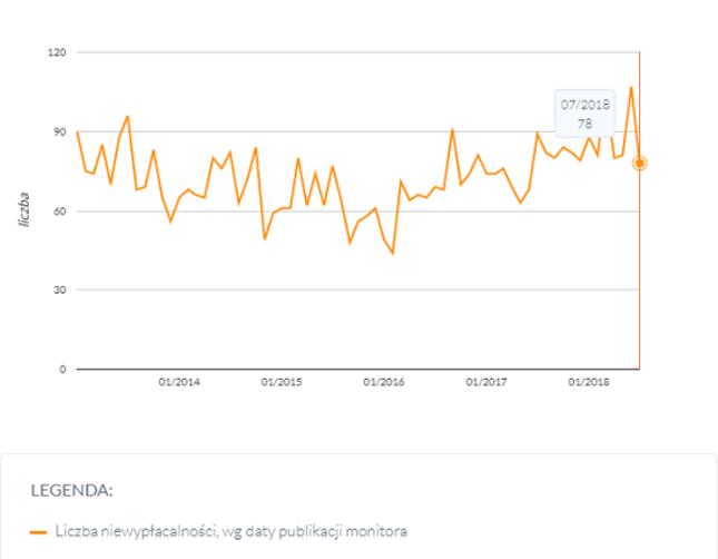 Liczba niewypłacalności ogłoszonych w Monitorze Sądowym i Gospodarczym