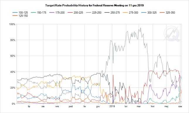 Ewolucja implikowanego prawdopodobieństwa przedziału stopy funduszy federalnych w dniu grudniowego posiedzenia FOMC.