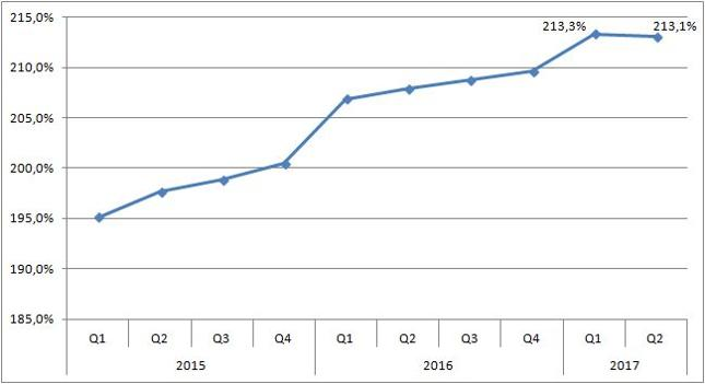 Total social financing jako % PKB